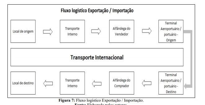 fluxo logístico frete internacional